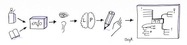 """""""Myślenie na papierze"""" – myślenie wizualne?"""