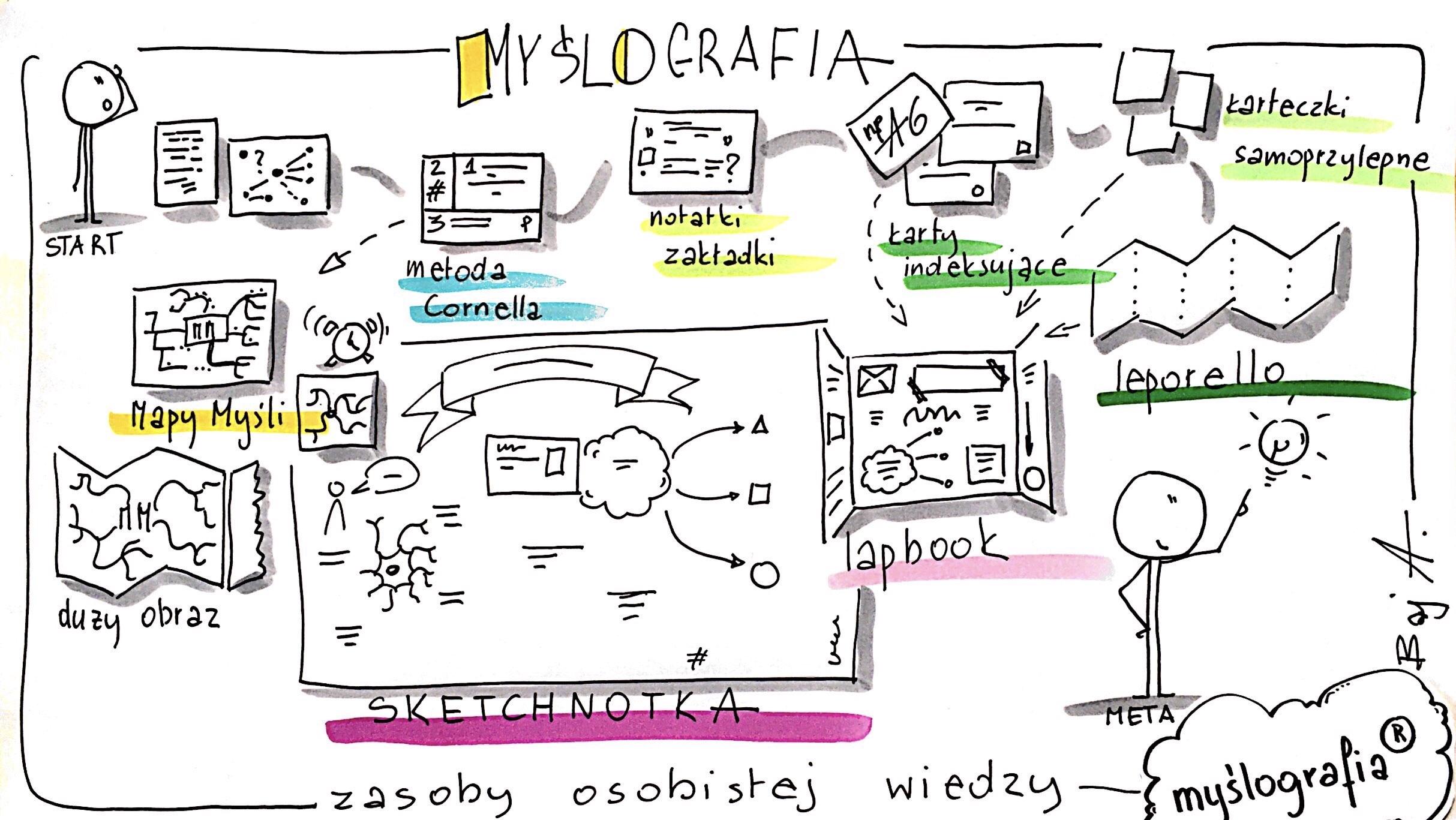 MYŚLOGRAFIA mix metod